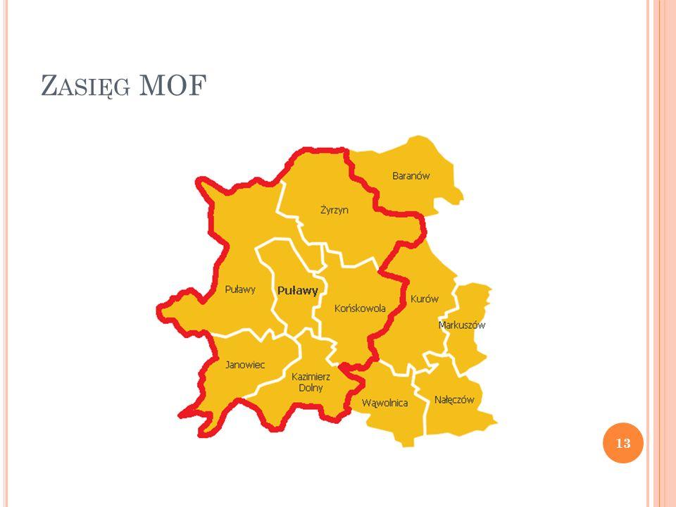 Zasięg MOF