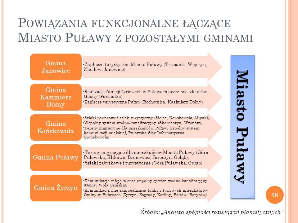 Powiązania funkcjonalne łączące Miasto Puławy z pozostałymi gminami