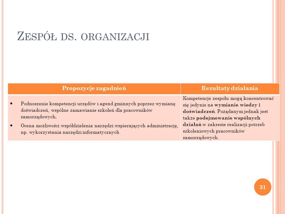 Zespół ds. organizacji Propozycje zagadnień Rezultaty działania