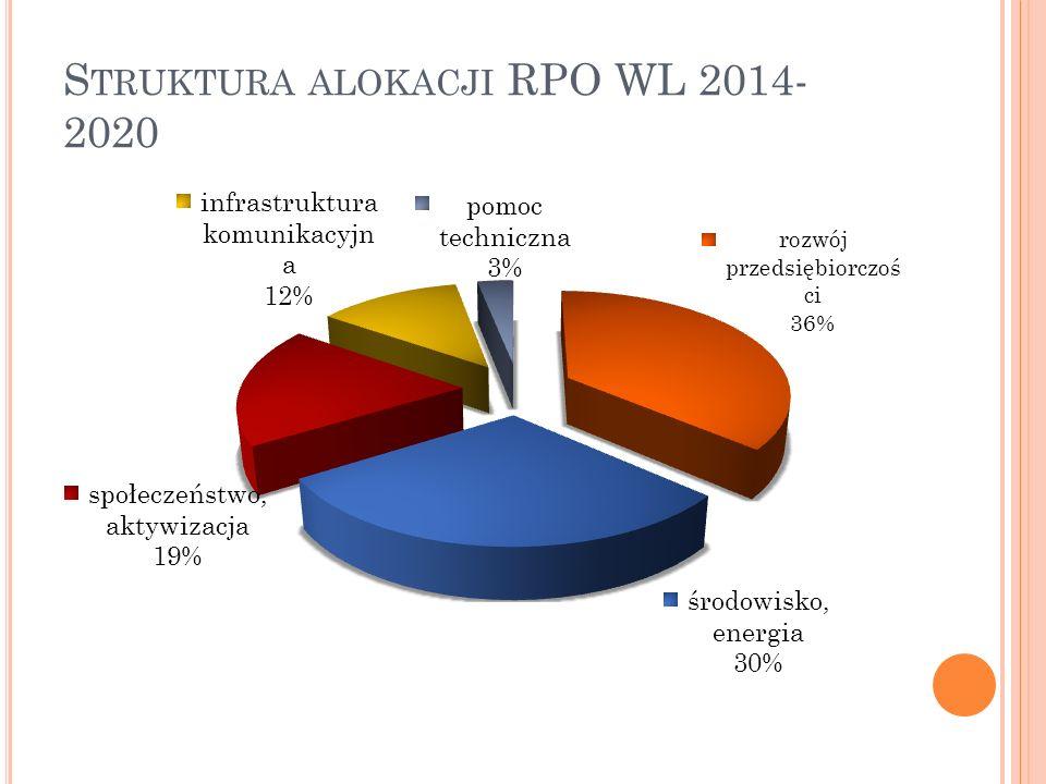 Struktura alokacji RPO WL 2014-2020