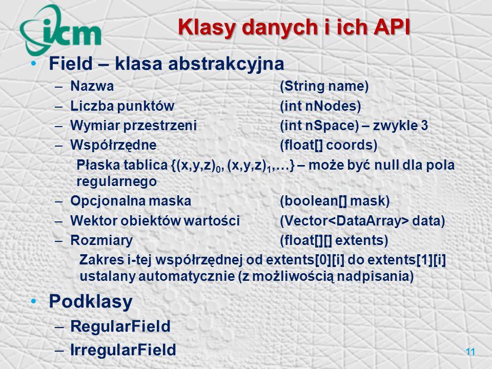 Klasy danych i ich API Field – klasa abstrakcyjna Podklasy
