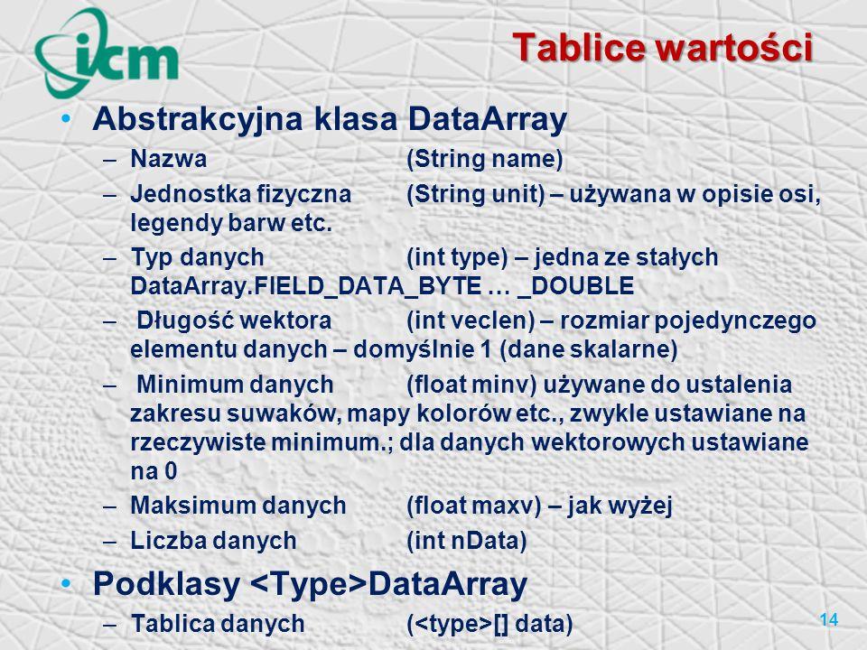 Tablice wartości Abstrakcyjna klasa DataArray
