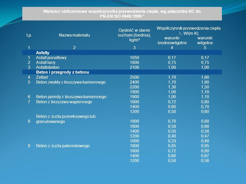 Gęstość w stanie suchym (średnia), kg/m³