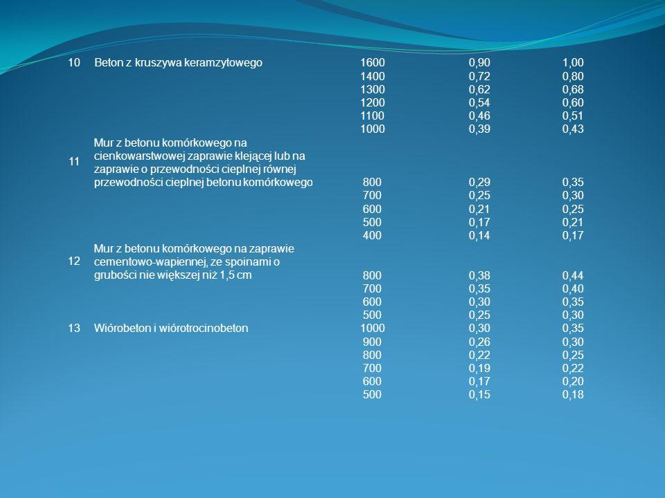 10 Beton z kruszywa keramzytowego. 1600. 0,90. 1,00. 1400. 0,72. 0,80. 1300. 0,62. 0,68. 1200.