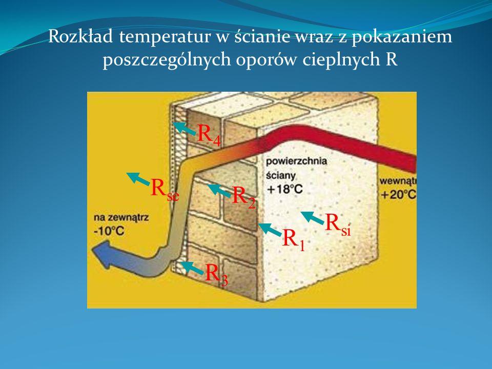 Rozkład temperatur w ścianie wraz z pokazaniem poszczególnych oporów cieplnych R