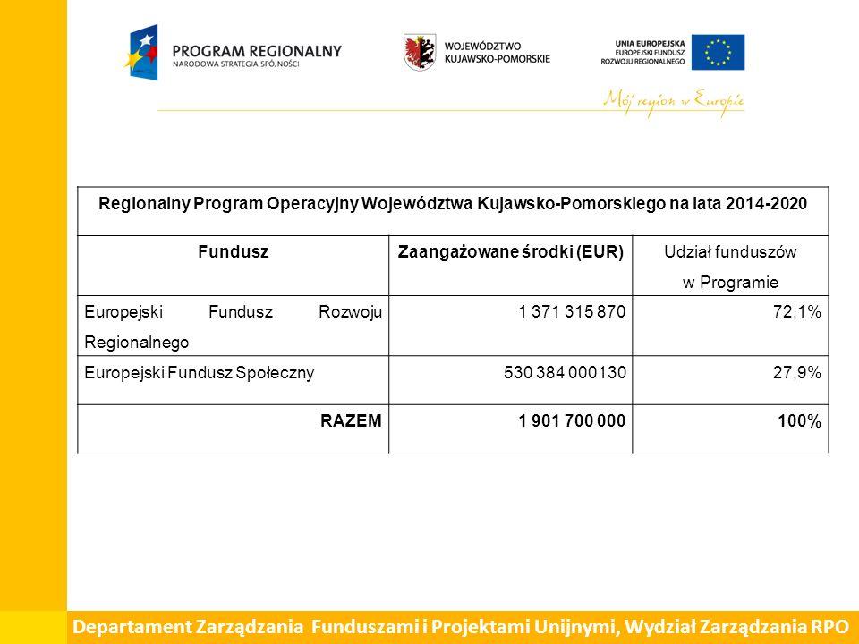 Zaangażowane środki (EUR)