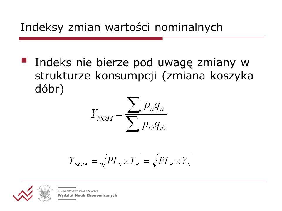 Indeksy zmian wartości nominalnych