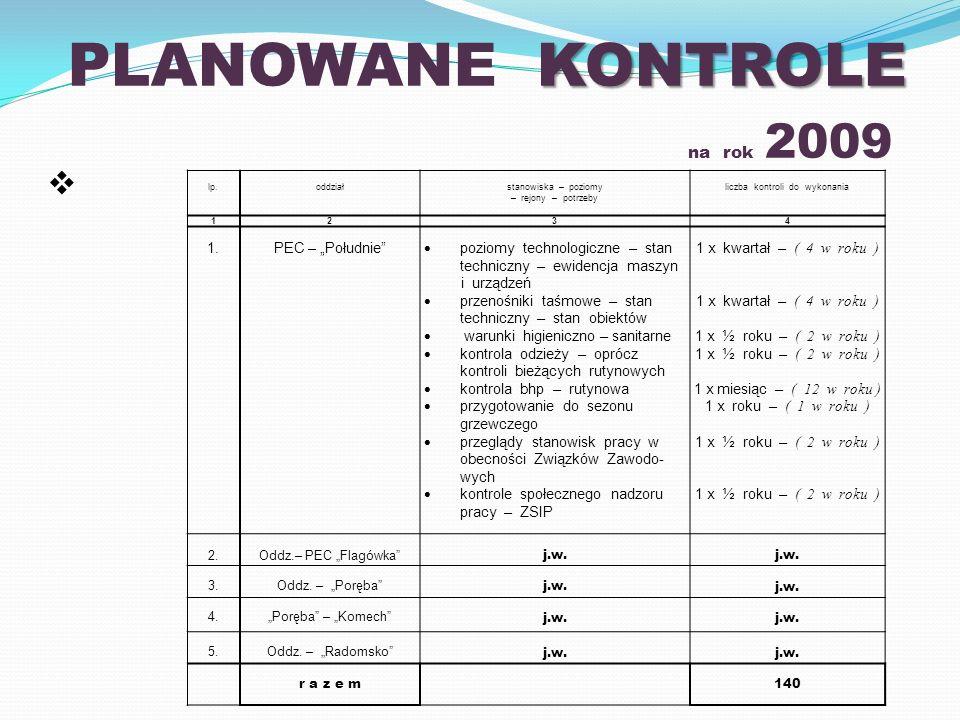 PLANOWANE KONTROLE na rok 2009