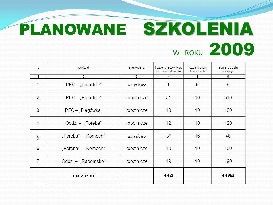 PLANOWANE SZKOLENIA W ROKU 2009