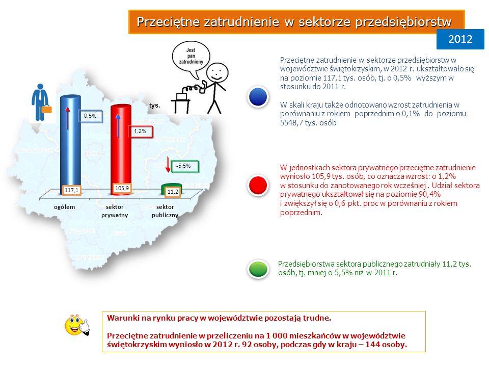 2012 Przeciętne zatrudnienie w sektorze przedsiębiorstw