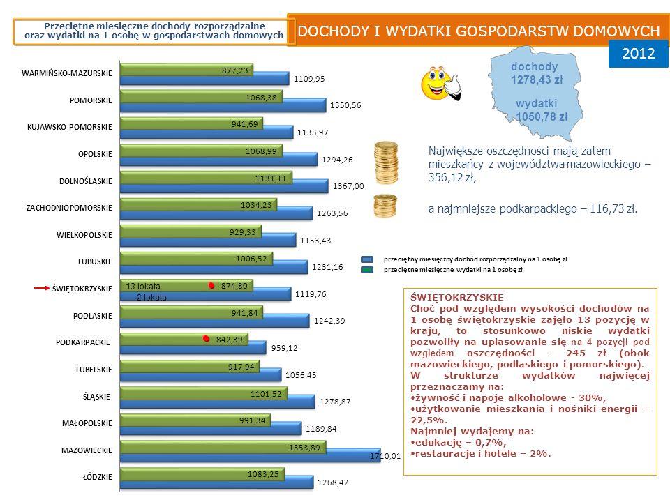 2012 DOCHODY I WYDATKI GOSPODARSTW DOMOWYCH dochody 1278,43 zł wydatki