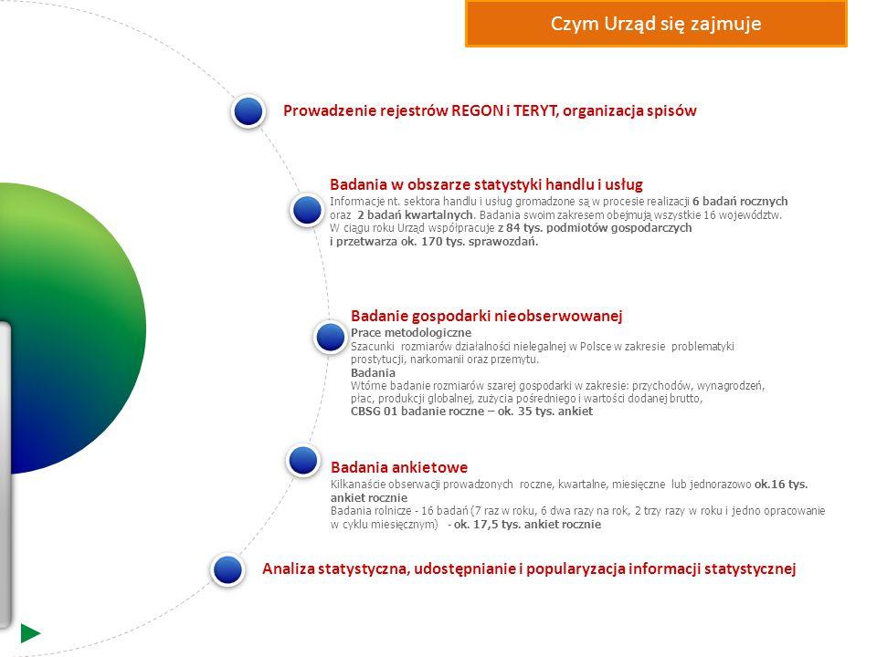 Czym Urząd się zajmuje Prowadzenie rejestrów REGON i TERYT, organizacja spisów. Badania w obszarze statystyki handlu i usług.