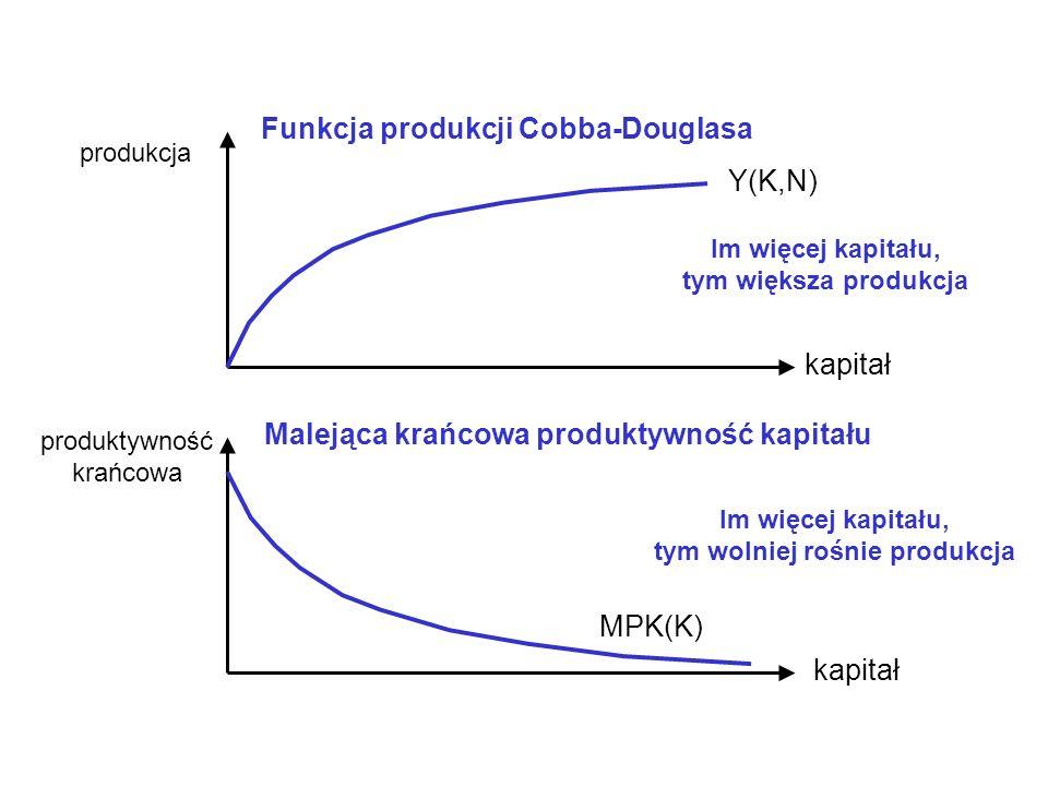 Funkcja produkcji Cobba-Douglasa