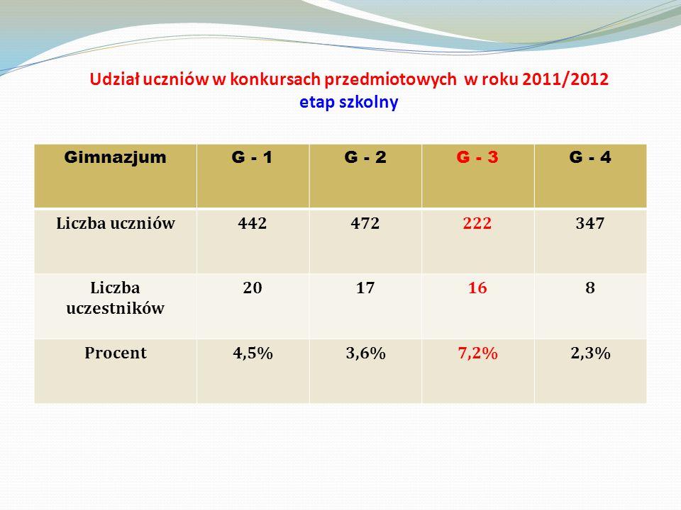 Udział uczniów w konkursach przedmiotowych w roku 2011/2012 etap szkolny