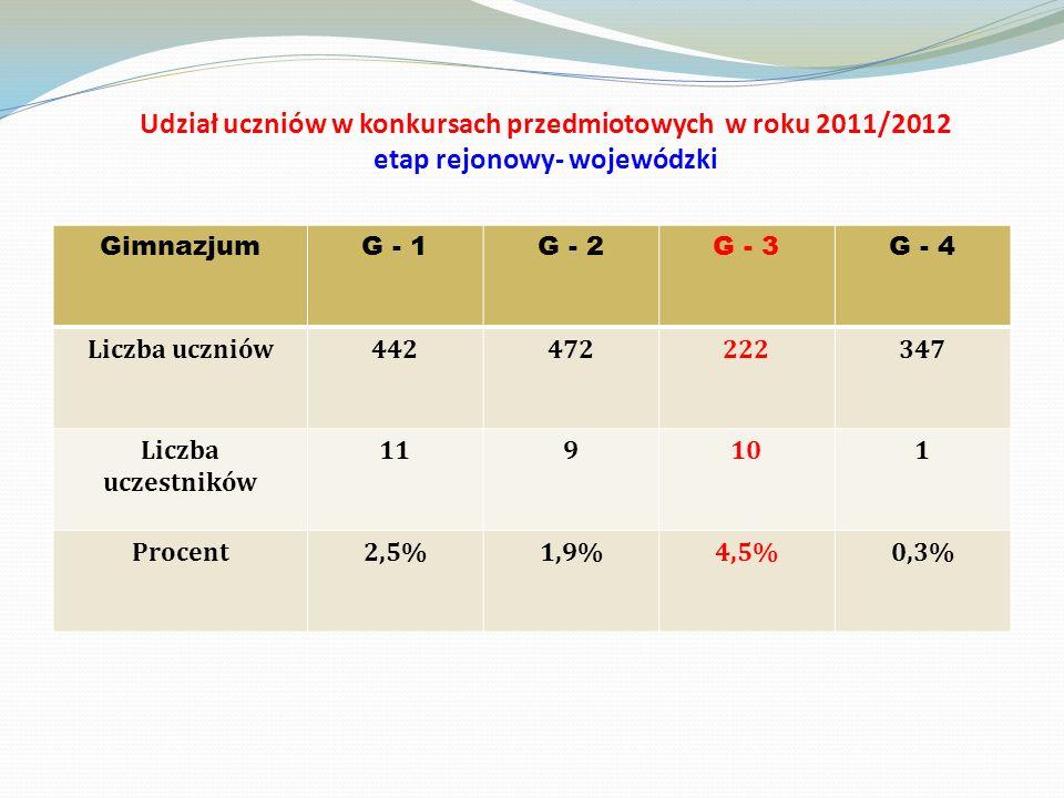 Udział uczniów w konkursach przedmiotowych w roku 2011/2012 etap rejonowy- wojewódzki
