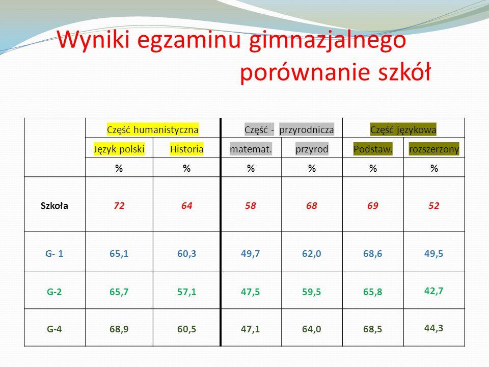 Wyniki egzaminu gimnazjalnego porównanie szkół