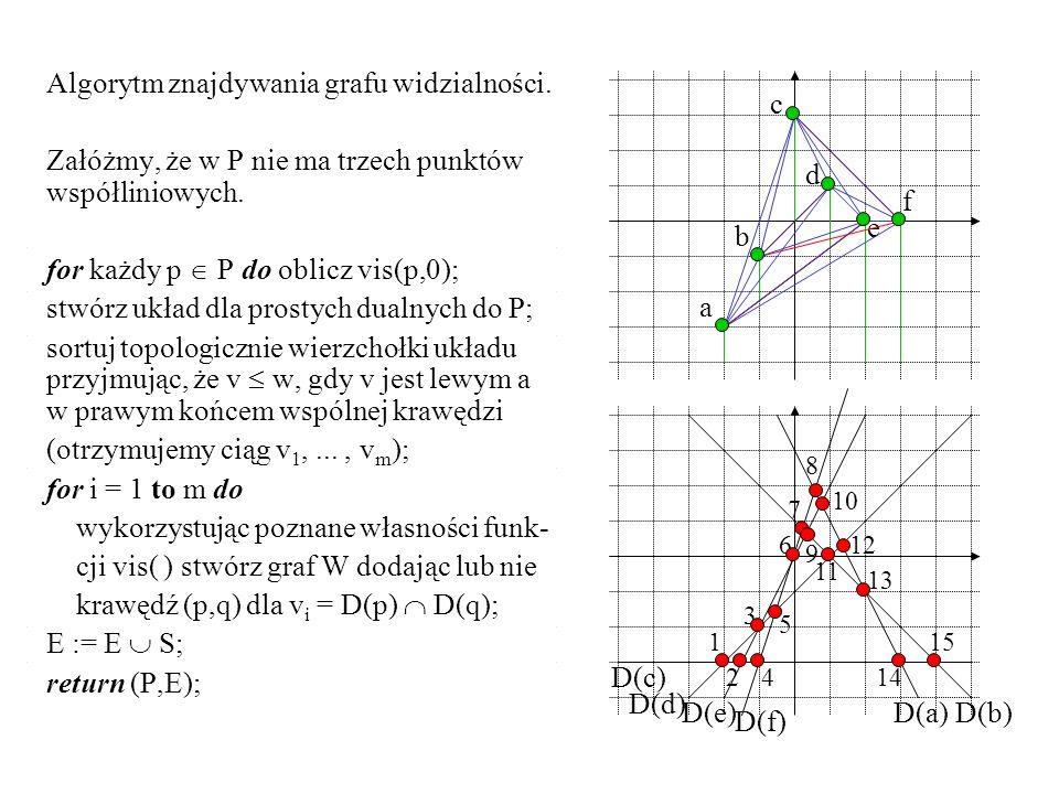 Algorytm znajdywania grafu widzialności.