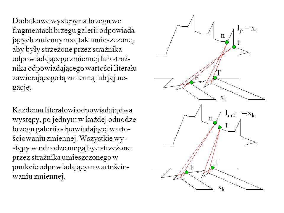 Dodatkowe występy na brzegu we fragmentach brzegu galerii odpowiada-jących zmiennym są tak umieszczone, aby były strzeżone przez strażnika odpowiadającego zmiennej lub straż-nika odpowiadającego wartości literału zawierającego tą zmienną lub jej ne-gację.