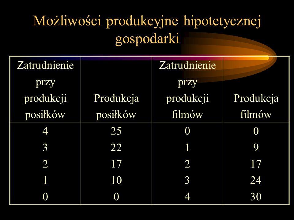 Możliwości produkcyjne hipotetycznej gospodarki