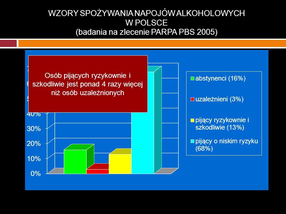 WZORY SPOŻYWANIA NAPOJÓW ALKOHOLOWYCH W POLSCE (badania na zlecenie PARPA PBS 2005)