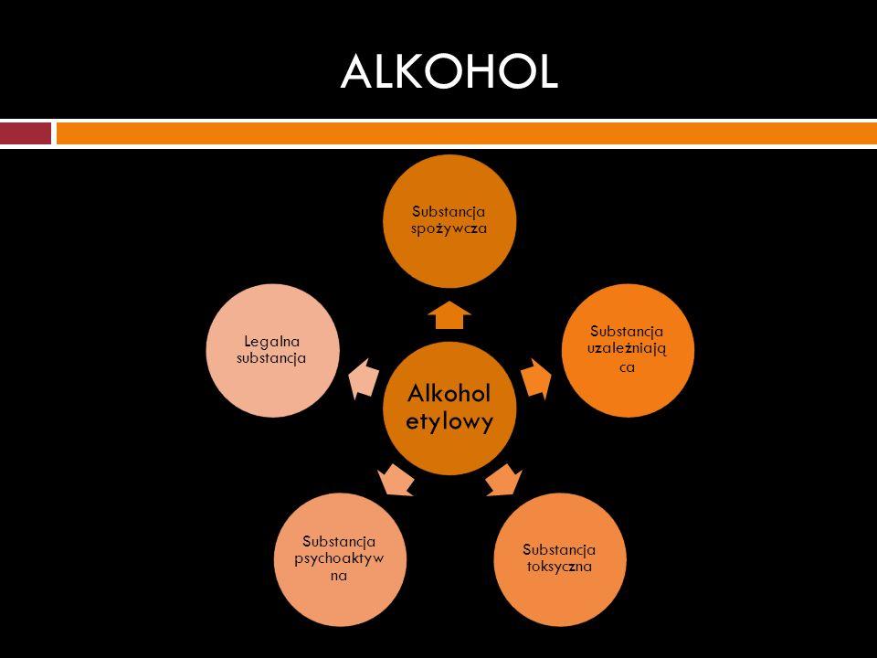 ALKOHOL Substancja spożywcza Substancja uzależniają ca