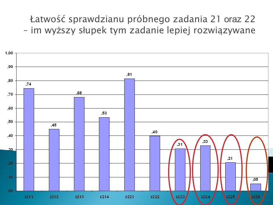 Łatwość sprawdzianu próbnego zadania 21 oraz 22 – im wyższy słupek tym zadanie lepiej rozwiązywane