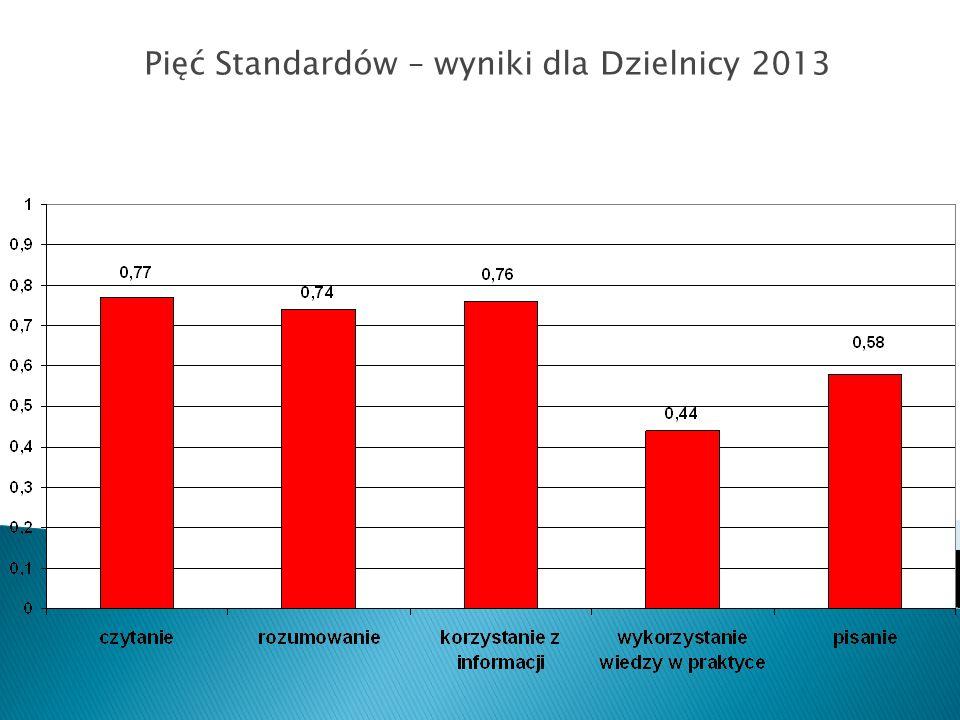 Pięć Standardów – wyniki dla Dzielnicy 2013