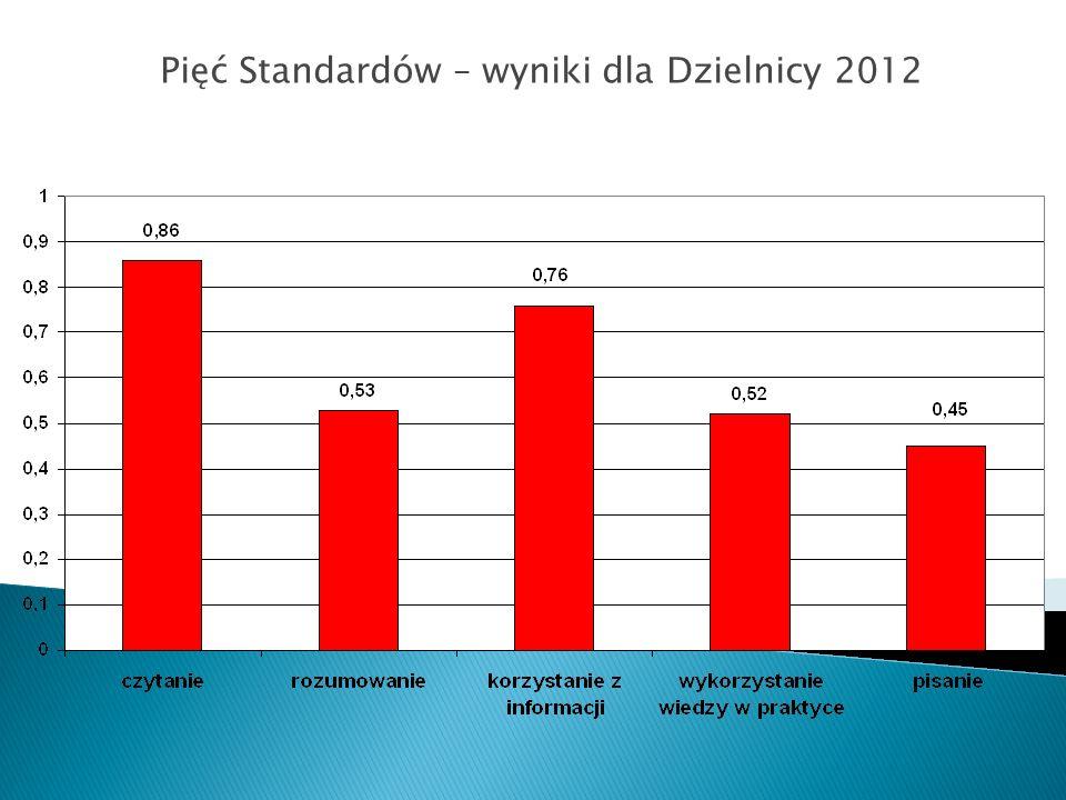 Pięć Standardów – wyniki dla Dzielnicy 2012