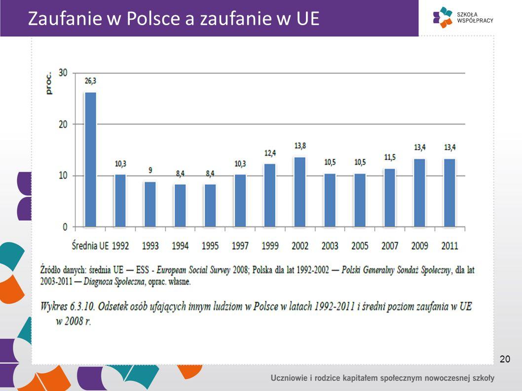 Zaufanie w Polsce a zaufanie w UE