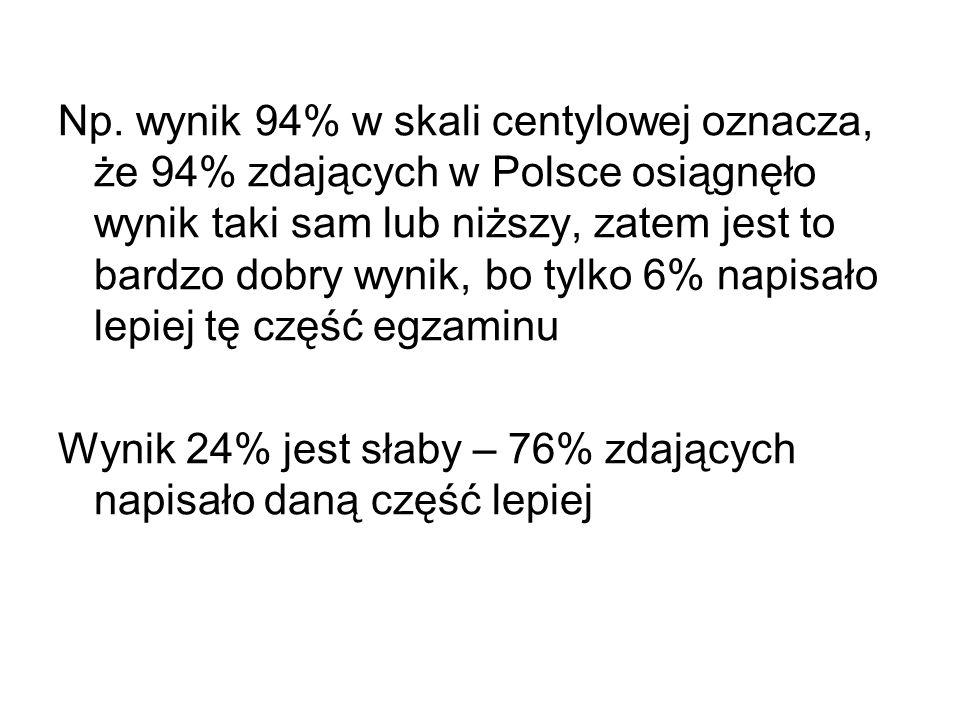 Np. wynik 94% w skali centylowej oznacza, że 94% zdających w Polsce osiągnęło wynik taki sam lub niższy, zatem jest to bardzo dobry wynik, bo tylko 6% napisało lepiej tę część egzaminu