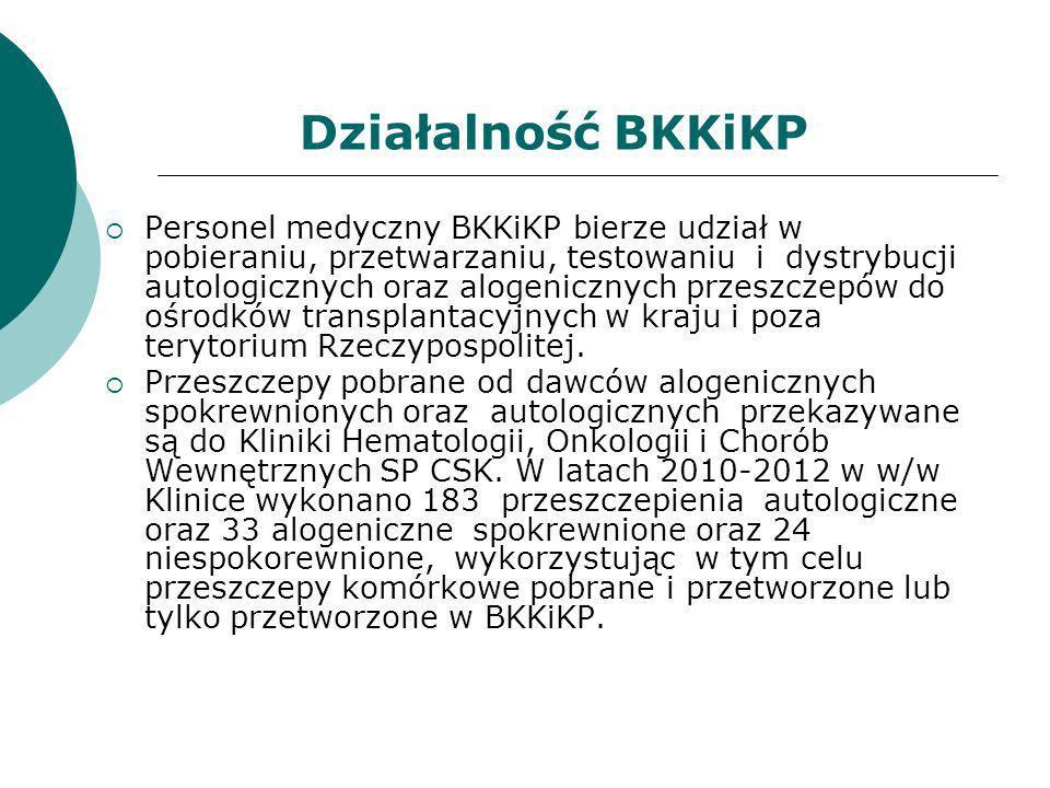 Działalność BKKiKP
