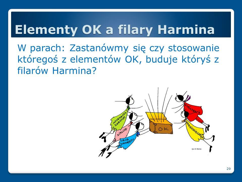 Elementy OK a filary Harmina
