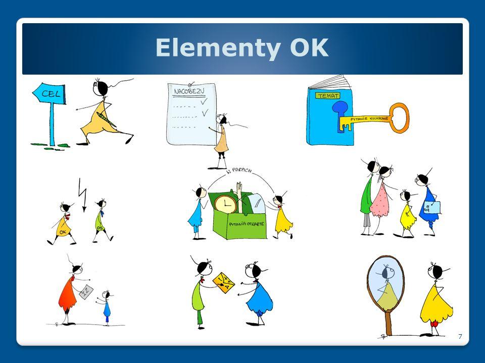 Elementy OK Będziemy mówili o : Celach lekcji Kryteriach sukcesu