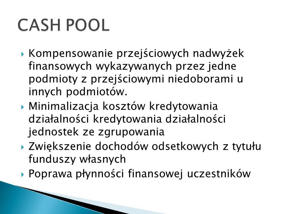 CASH POOL Kompensowanie przejściowych nadwyżek finansowych wykazywanych przez jedne podmioty z przejściowymi niedoborami u innych podmiotów.