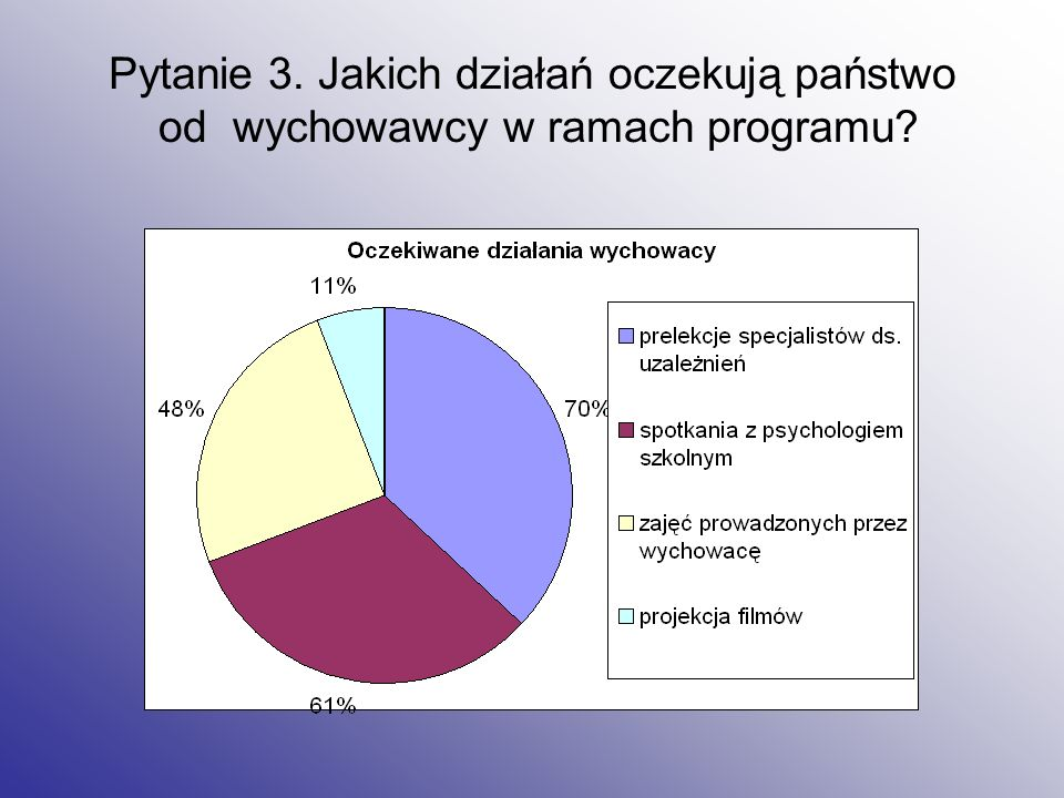 Pytanie 3. Jakich działań oczekują państwo od wychowawcy w ramach programu