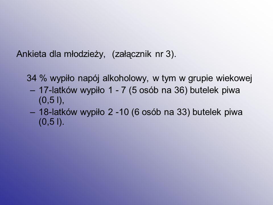 Ankieta dla młodzieży, (załącznik nr 3).