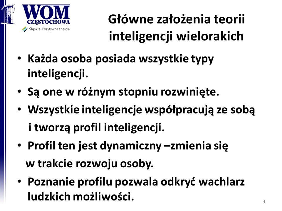 Główne założenia teorii inteligencji wielorakich