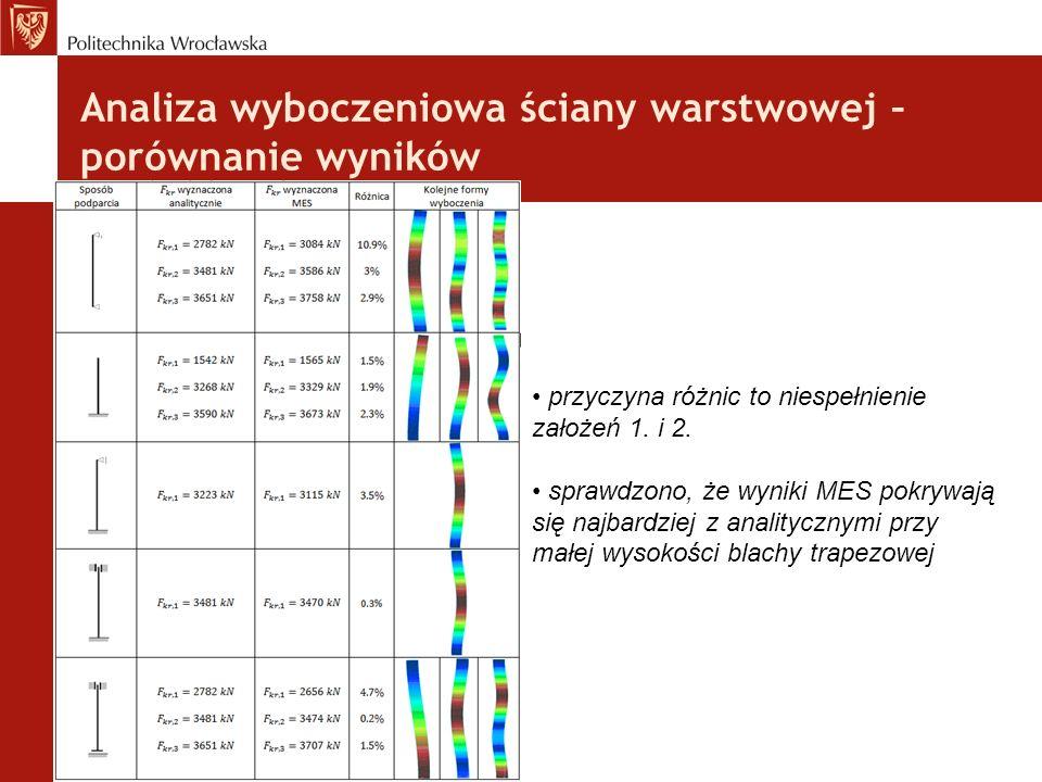 Analiza wyboczeniowa ściany warstwowej – porównanie wyników