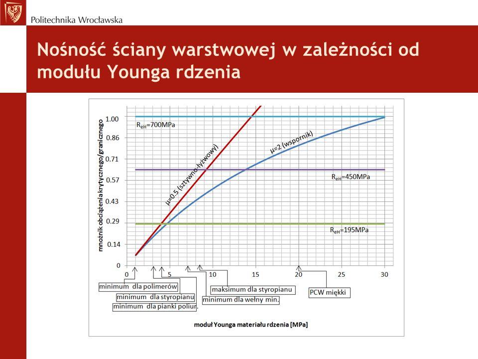 Nośność ściany warstwowej w zależności od modułu Younga rdzenia