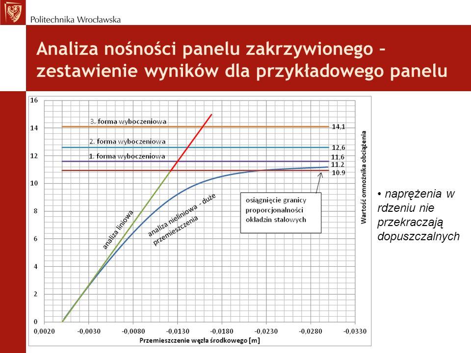 : Analiza nośności panelu zakrzywionego – zestawienie wyników dla przykładowego panelu.