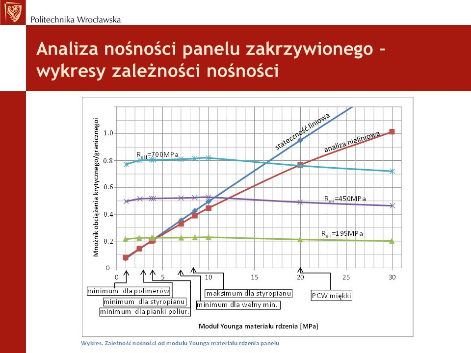 Analiza nośności panelu zakrzywionego – wykresy zależności nośności