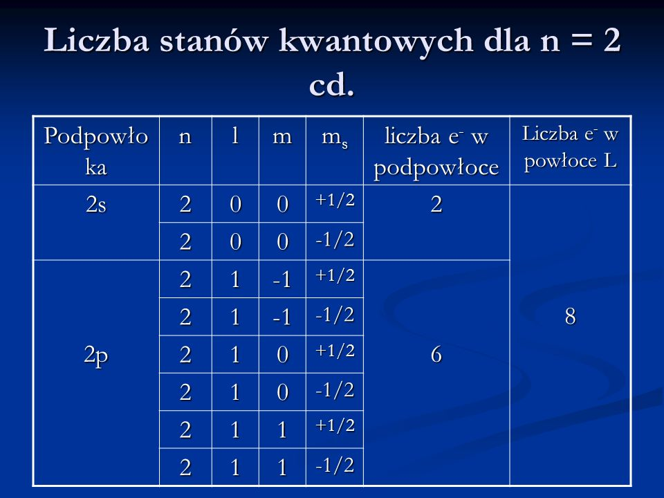 Liczba stanów kwantowych dla n = 2 cd.