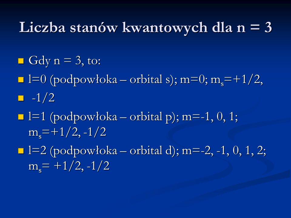 Liczba stanów kwantowych dla n = 3