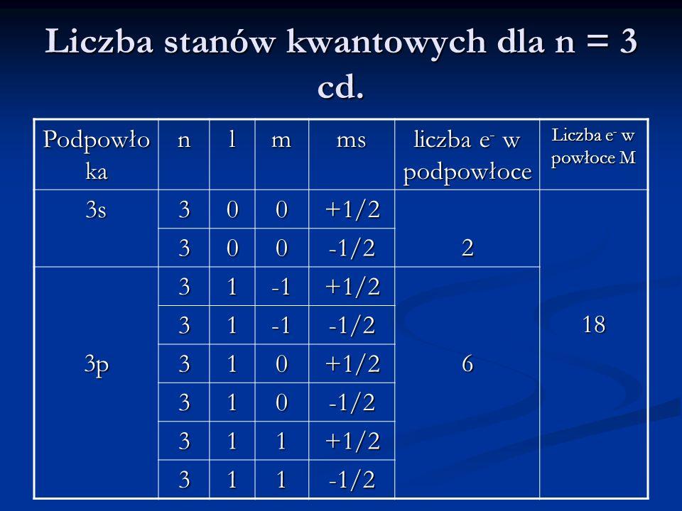 Liczba stanów kwantowych dla n = 3 cd.