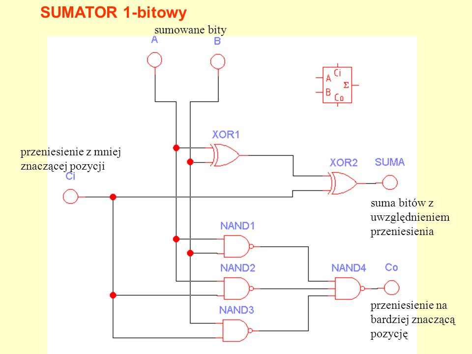 SUMATOR 1-bitowy sumowane bity przeniesienie z mniej znaczącej pozycji