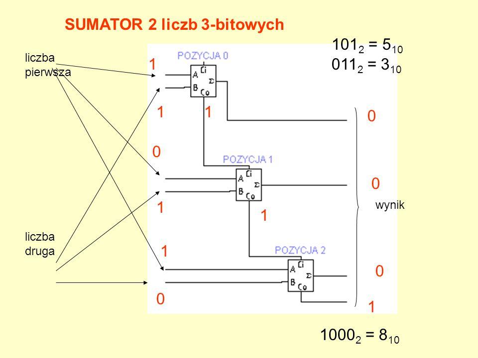 SUMATOR 2 liczb 3-bitowych 1012 = 510 0112 = 310 1