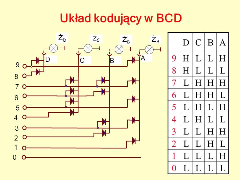 Układ kodujący w BCD D C B A 9 H L 8 7 6 5 4 3 2 1 ŻD ŻB ŻA A D C B 9