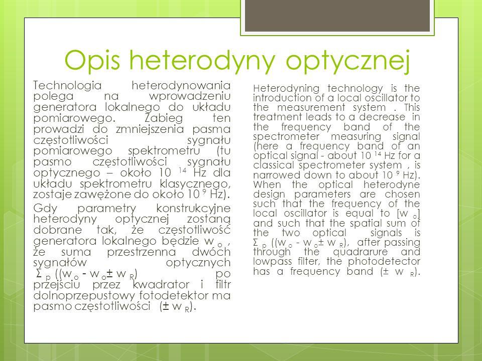 Opis heterodyny optycznej