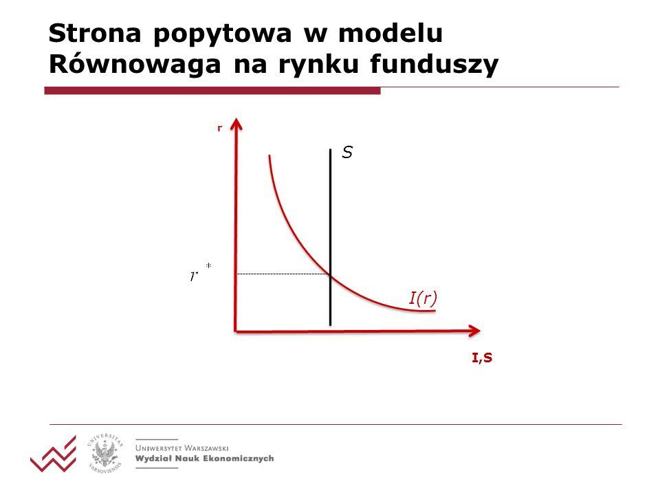 Strona popytowa w modelu Równowaga na rynku funduszy
