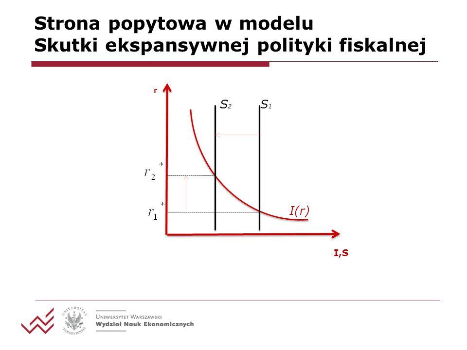 Strona popytowa w modelu Skutki ekspansywnej polityki fiskalnej